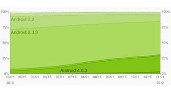 Рейтинг версий Android за ноябрь